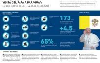 Visita del Papa a Paraguay: lo que no se puede traer al retornar a la Argentina
